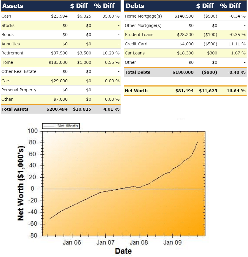 Net Worth Report for October 2009