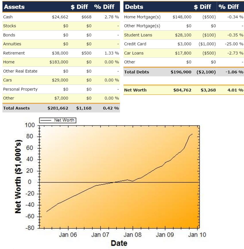 Net Worth Report for November 2009