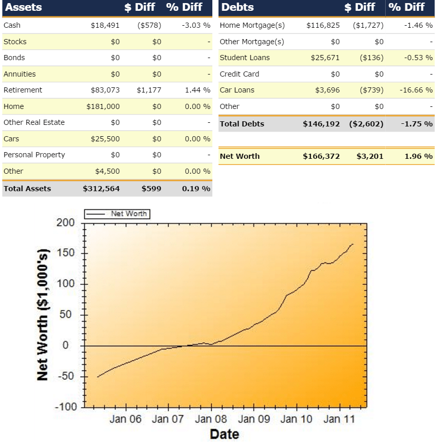 Net Worth Report for May 2011