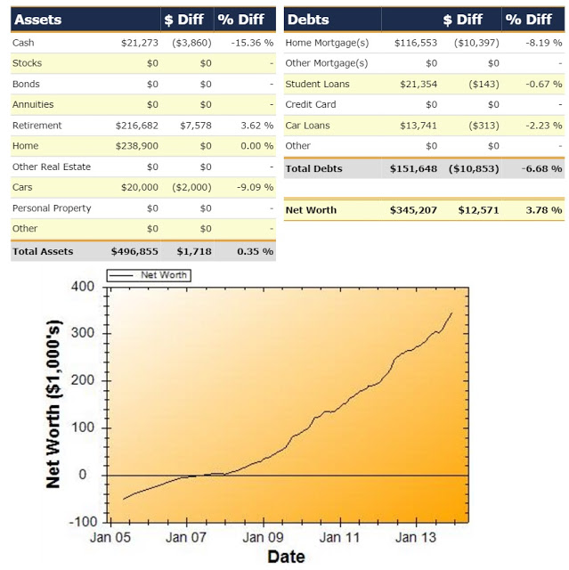 Net Worth Report for December 2013