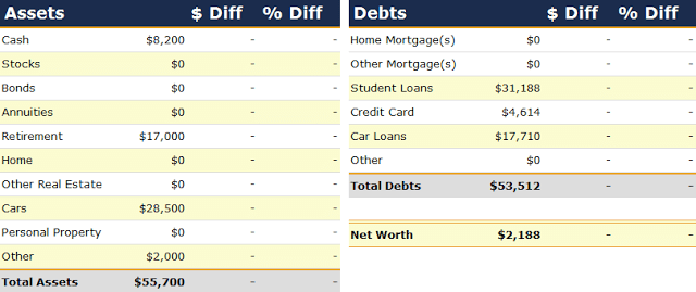 Net Worth Report for January 2008
