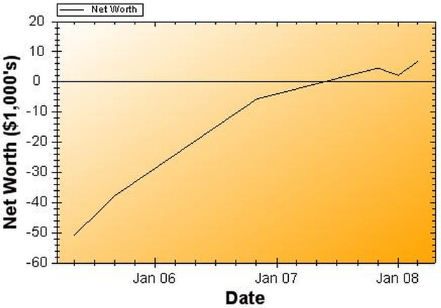 Net Worth Report for March 2008