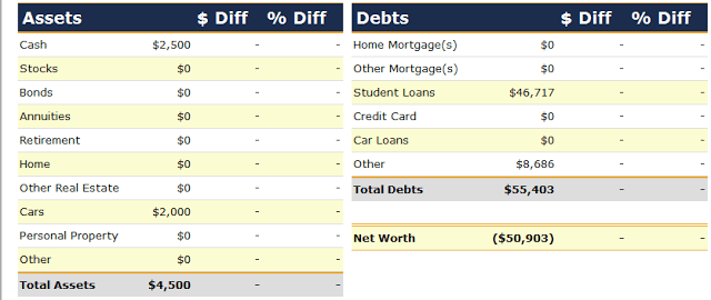 Net Worth Report for May 2005