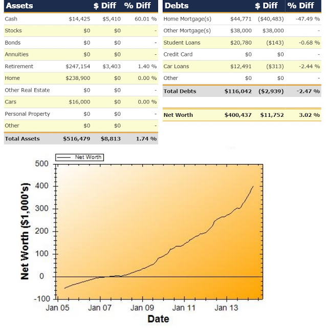 Net Worth Report for April 2014