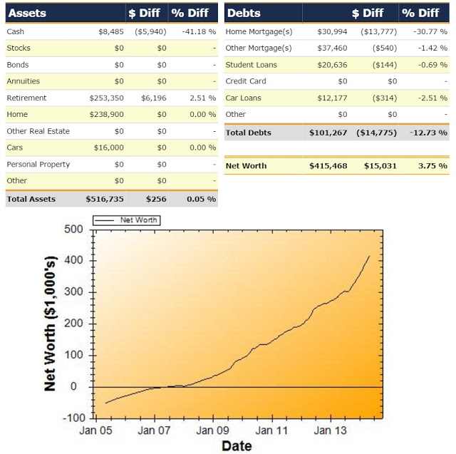 Net Worth Report for May 2014