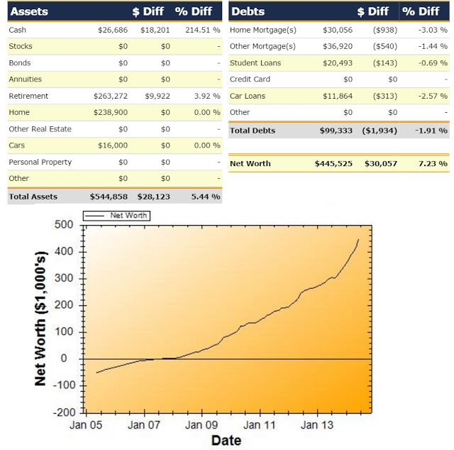 Net Worth Report for June 2014