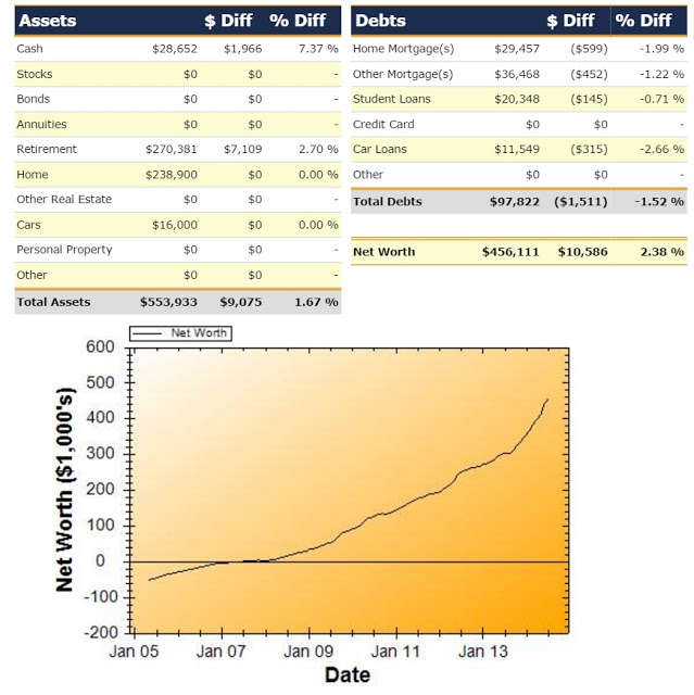 Net Worth Report for July 2014