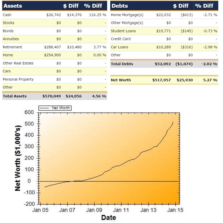 Net Worth Report for November 2014