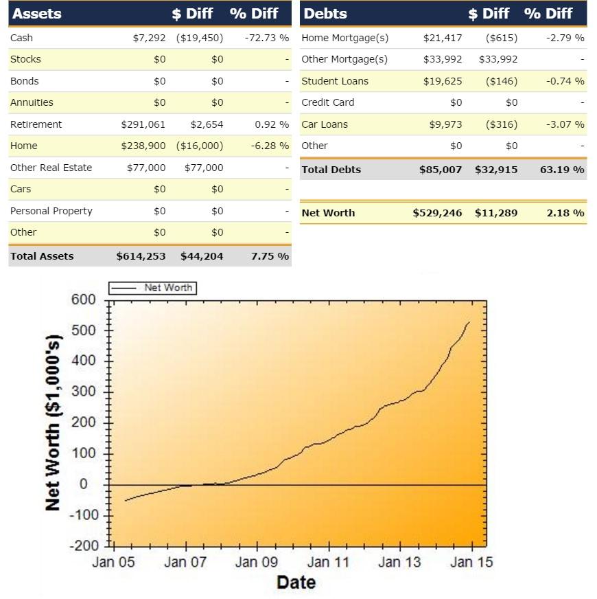 Net Worth Report for December 2014