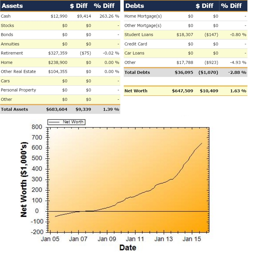 Net Worth Report for September 2015