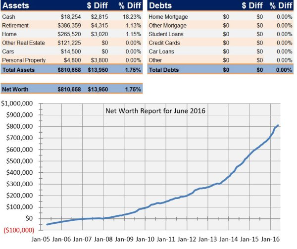 Net Worth Report for June 2016