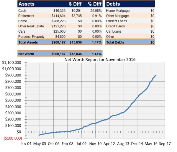 Net Worth Report for November 2016