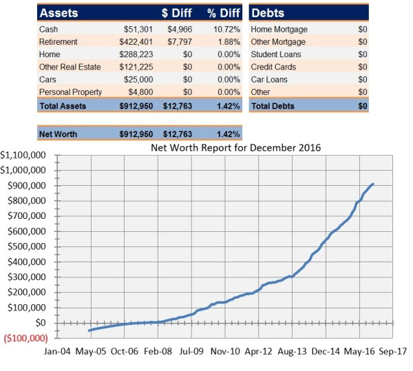 Net Worth Report for December 2016