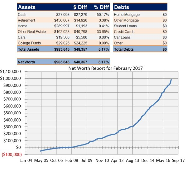 Net Worth Report for February 2017