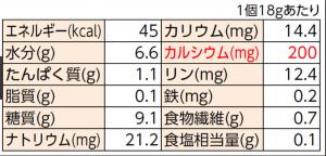 栄養成分表 2017-06-11 20_Fotor