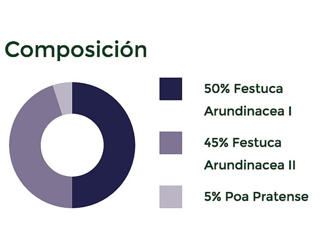 Composición de semillas
