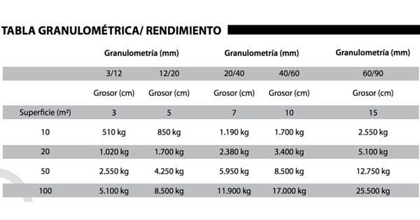 Calcular grava o gravilla por kilos