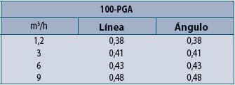 Electroválvula Rain Bird Serie 100-PGA - Pérdidas de Carga