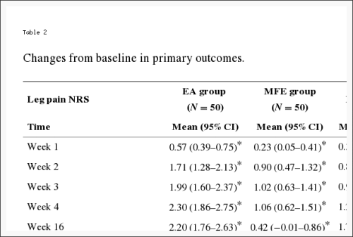 Table 2 Changes from Baseline in Primary Outcomes