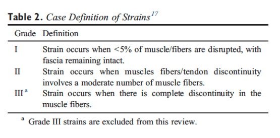 Table 2 Case Definition of Strains