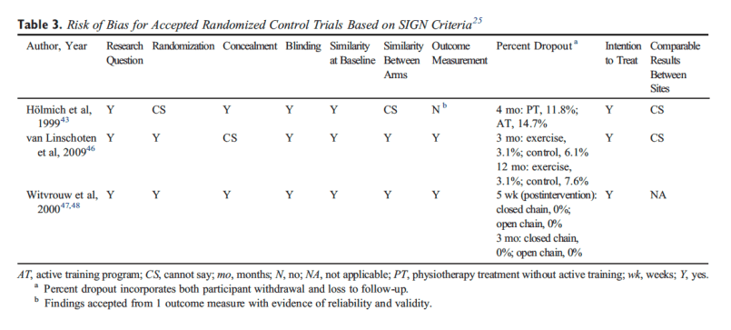Table 3 Risk of Bias for Accepted Randomized Control Trials Based on SIGN Criteria