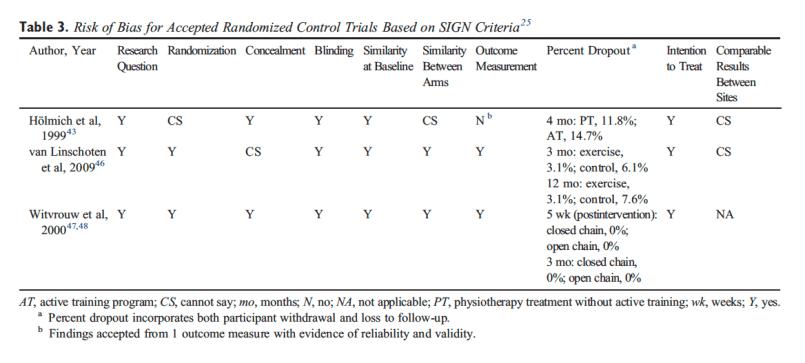Tabella 3 Rischio di distorsione per le prove di controllo randomizzate accettate in base ai criteri SIGN