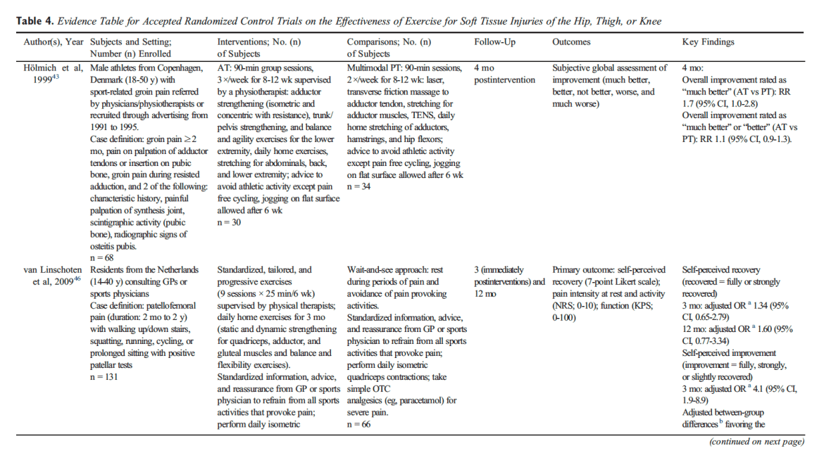 Table 4 Evidence Table for Accepted Randomized Control Trials on the Effectiveness of Exercise for Soft Tissue Injuries of the Hip, Thigh, or Knee