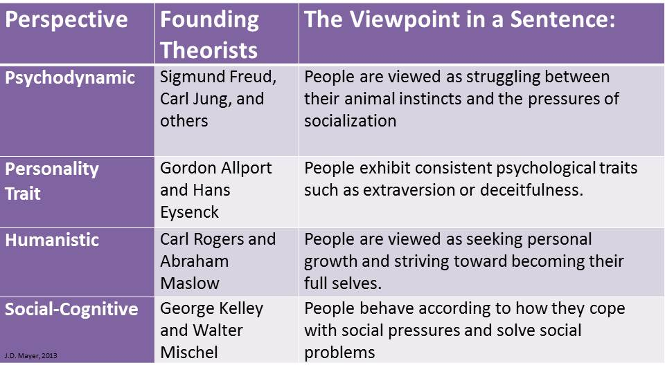 Old Versus New Personality Psychology Personal Intelligence