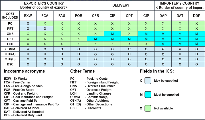 """Incoterms - Trade terms published by the International Chamber of Commerce (ICC) that are commonly used in both international and domestic trade contracts. Incoterms, short for """"International Commercial Terms,"""" are used to make international trade easier by helping traders in different countries understand one another."""