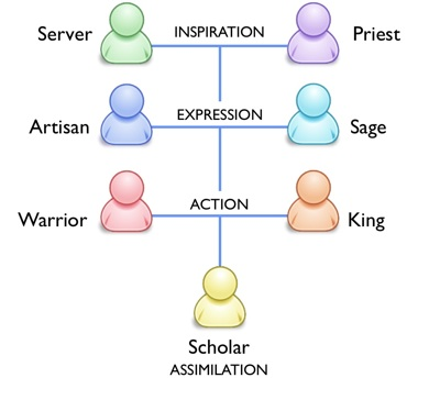the seven types of motivation Of the many different types of motivation theories, i would like to highlight two that are of particular use: david merrill and roger reid's work on the four personal styles.