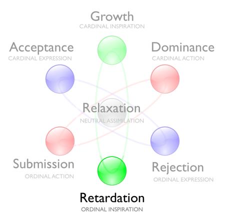 Retardation-goal-model