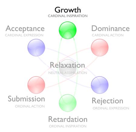 Growth-goal-model