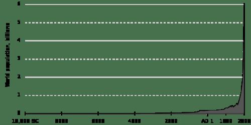 Population_curve.svg