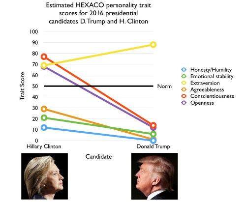 Trump/Clinton HEXACO scores