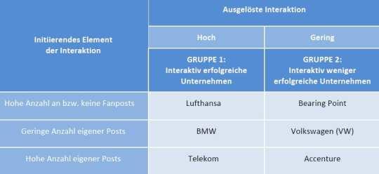 Für die Untersuchung ausgewählte Unternehmen: Accenture, Bearing Point, BMW, Lufthansa, Telekom, Volkswagen - Quelle: Andrea Bößenecker