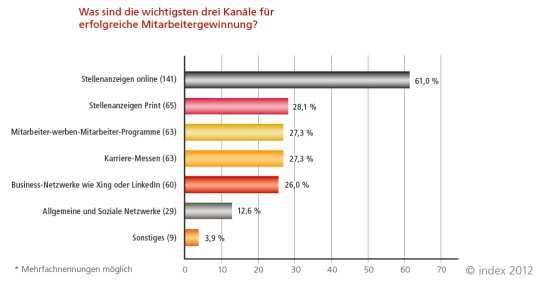 Die wichtigsten Kanäle für erfolgreiche Mitarbeitergewinnung - Quelle: index 2012
