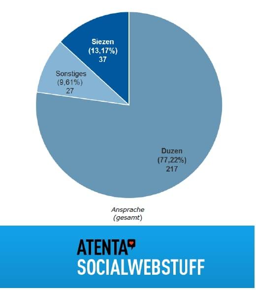 atenta Facebook Recruiting-Studie 2012 - Ansprache auf Facebook Karriereseiten - Quelle atenta