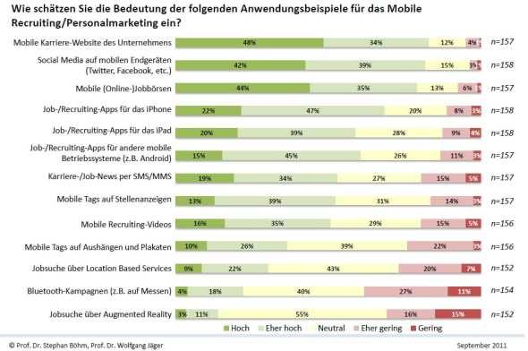 Bedeutung von Mobile Recruiting für das Personalmarketing und Recruiting