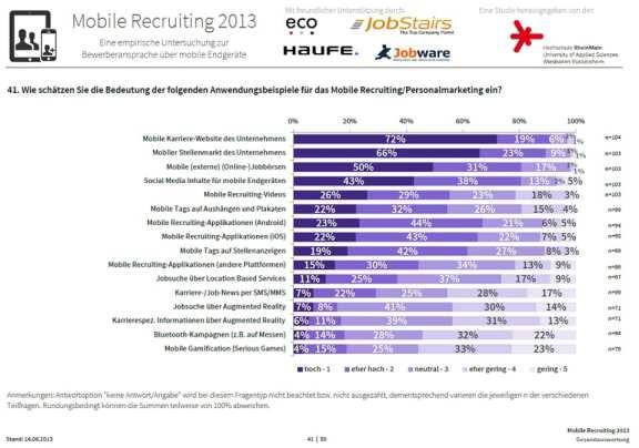 Mobile Recruiting 2013 - Bedeutung von mobiler Karriere-Website, mobilem Stellenmarkt etc. für das Mobile Recruiting