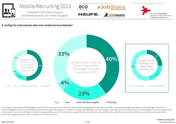 Mobile Recruiting 2013 - Einsatz von mobilen Karriere-Websites