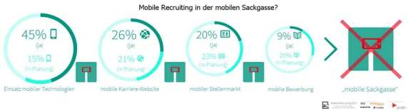 Mobile Recruiting 2013 - in der mobilen Sackgasse?