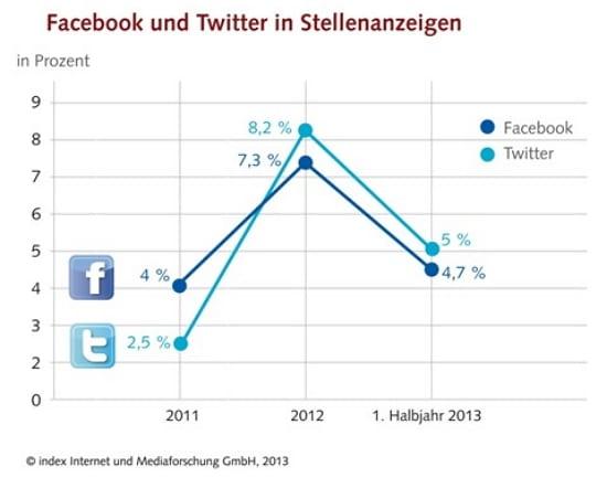 Facebook und Twitter in Stellenanzeigen - Quelle index