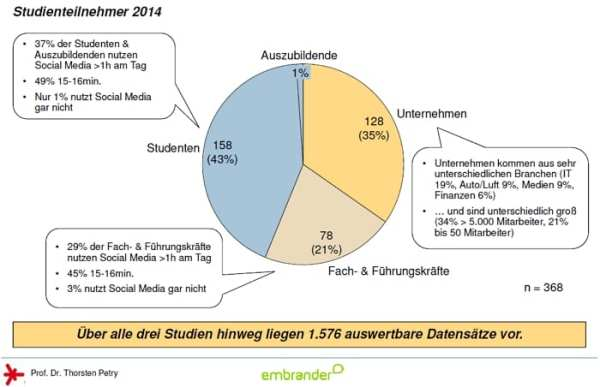 Social Media Personalmarketing-Studie 2014 - Studienteilnehmer - Quelle embrander