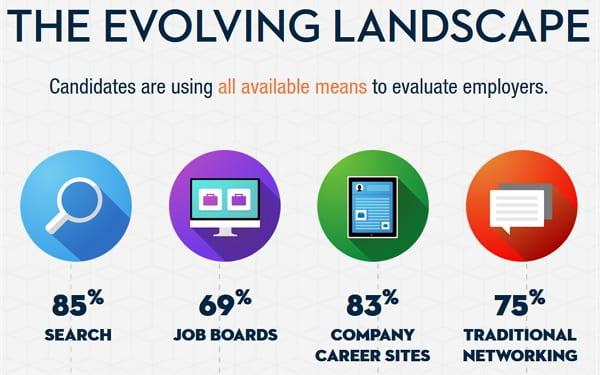 Bewerber nutzen verschiedene Kanäle zur Jobsuche - vor allem aber Suchmaschinen. Quelle - Careerbuilder