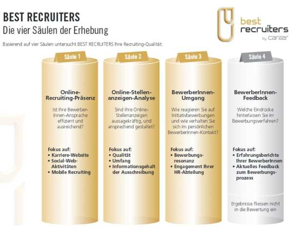Best Recruiters - Die vier Säulen der Erhebung