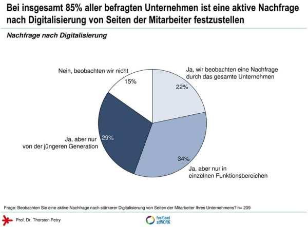 Nachfrage nach Digitalisierung in Unternehmen - Quelle: Hochschule RheinMain