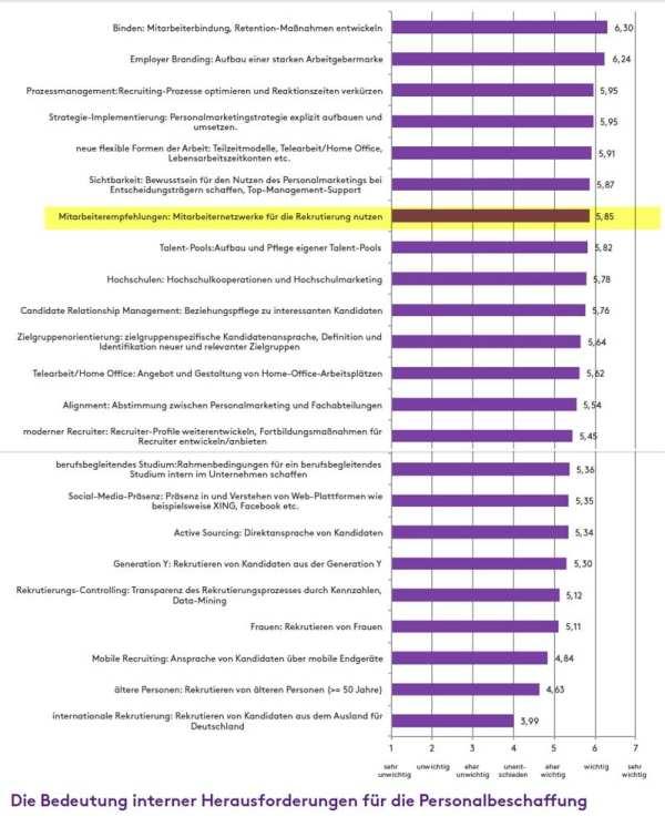 Die Bedeutung interner Herausforderungen für die Personalbeschaffung - Quelle Recruiting Trends 2015
