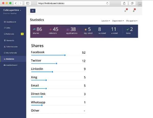 firstbird liefert Statistiken