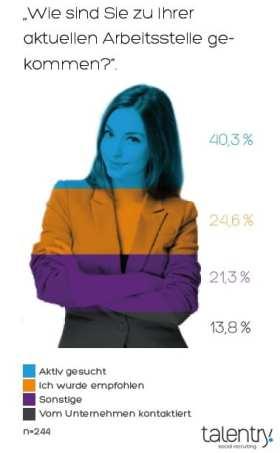 Die Bedeutung von Mitarbeiterempfehlungen - Quelle talentry social recruiting studie 2015