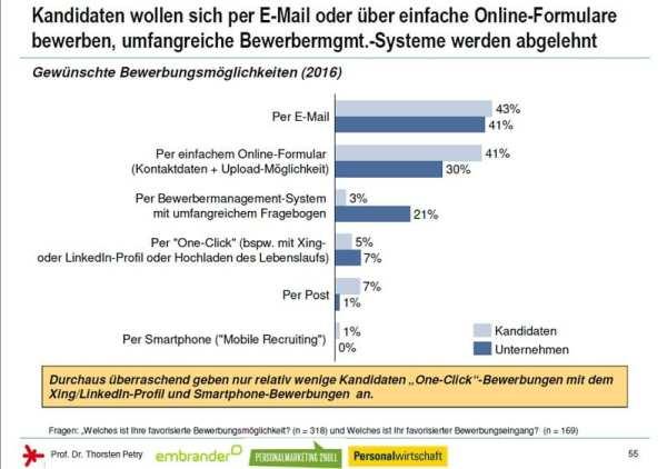 Online-Bewerbung - Kandidaten wollen sich per E-Mail bewerben - Quelle Social Media Personalmarketing Studie